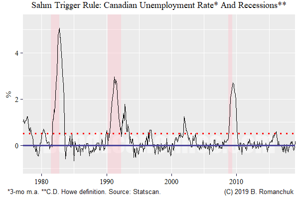 Chart: Sahm Trigger Rule - Canada