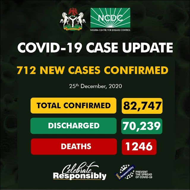 COVID -19 UPDATE: Nigeria confirms 712 new cases