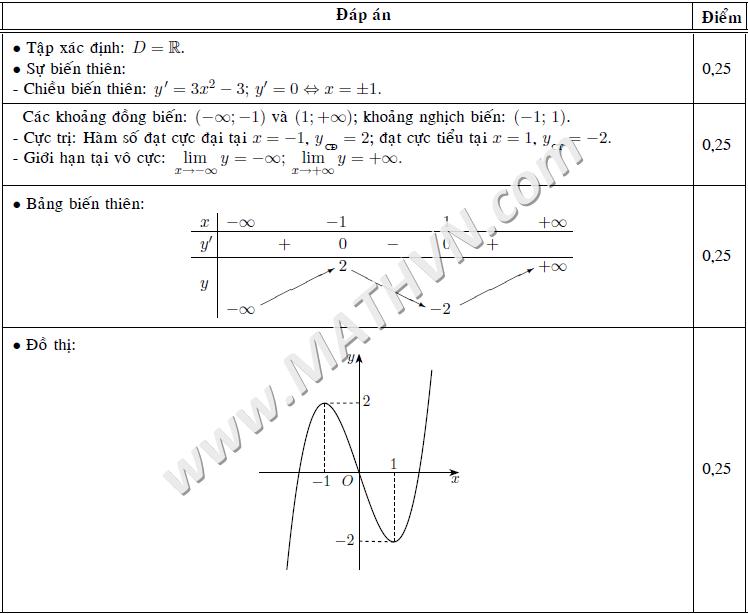 các bước khảo sát hàm số bậc 3