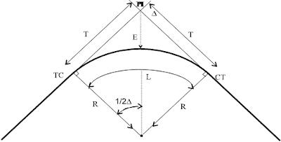 Gambar Tikungan Full Circle