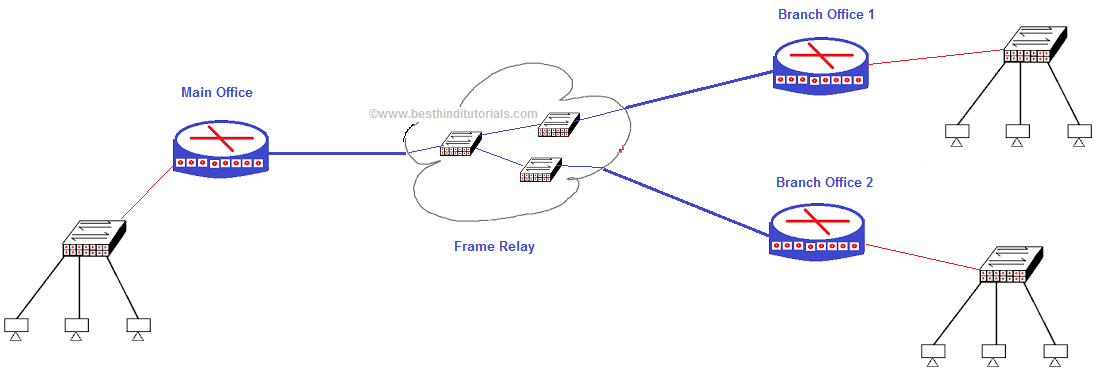 Best Hindi Tutorials CCNA In Hindi Frame Relay - Frame relay switch example