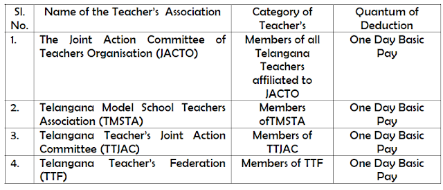 GO 27 - One Day Basic Pay from the salaries of all Teacher'sof Joint Action Committee of Teachers Organisation (JACTO), TMSTA, TTJAC, TTFfor Sainik  Welfare Fund and Welfare of Families of Ex-Servicemen – Deduction