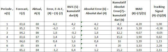 Perhitungan Tracking Signal Moving Average