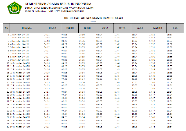 Jadwal Imsakiyah Ramadhan 1442 H Kabupaten Mamberamo Tengah, Provinsi Papua