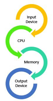 Basic Computer Function