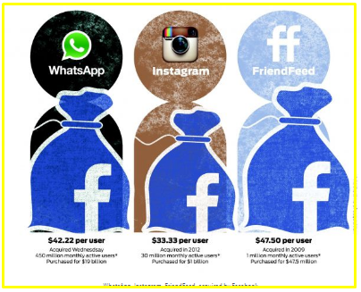 What Companies Does Facebook Own