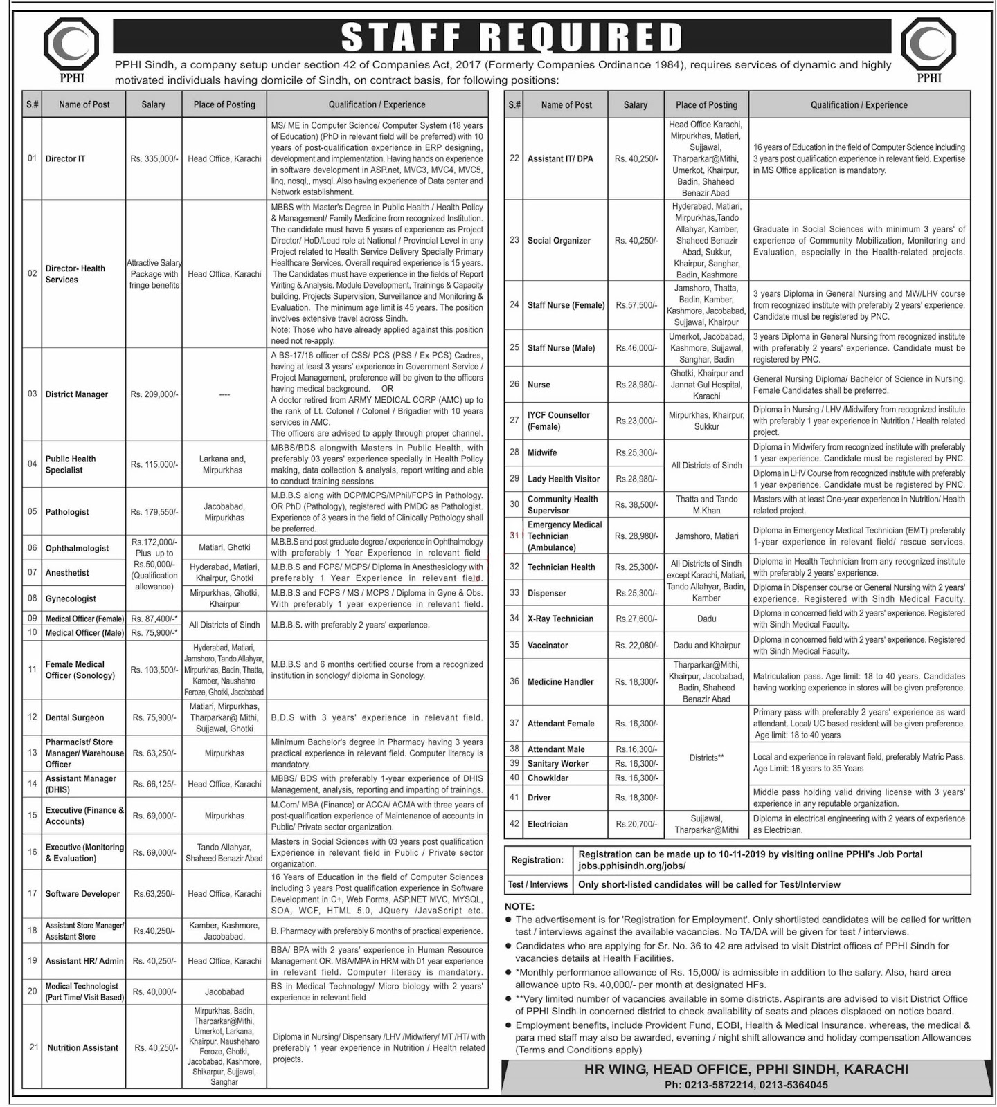 PPHI Sindh Jobs 2019 for District Manager, Data Processing Assistant