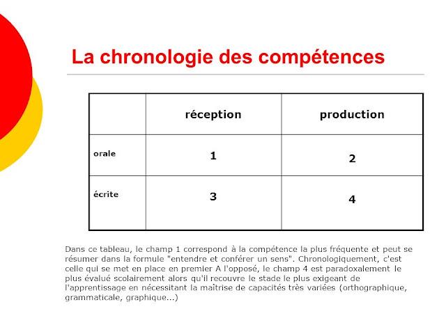 Chronologie des compétences linguistiques