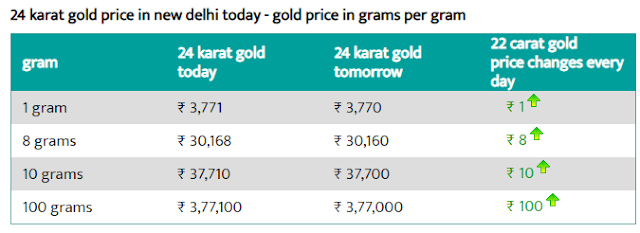 Today Gold Rate in Delhi - 9 Aug 2019 - Gold Price Today in Delhi.