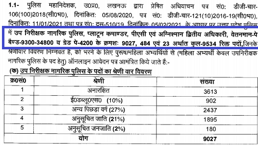 UP Police SI Pay Scale