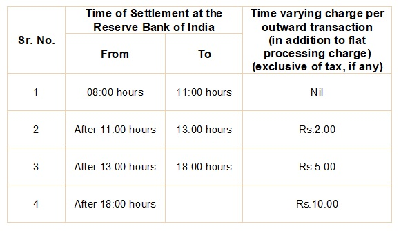 rtgs-time-varying-charge