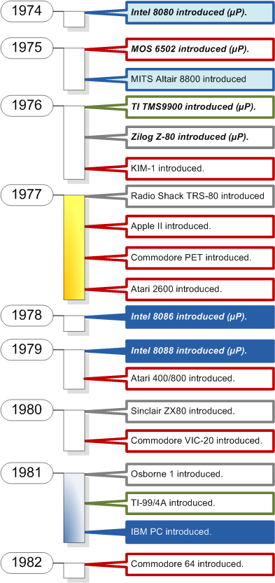 History of personal computers