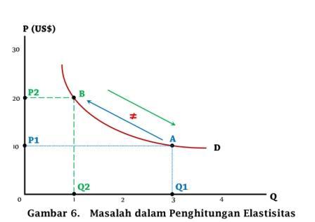 Masalah dalam Penghitungan Elastisitas (Pemakaiana Midpoint Method) - www.ajarekonomi.com