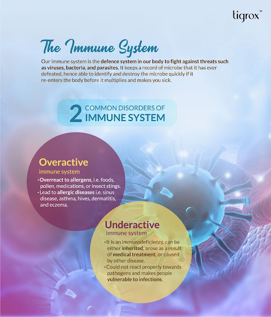 Two common disorders of Immune System -  Overactive Immune System and Underactive immune system