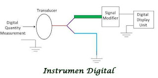 Apa itu Instrumen Digital?