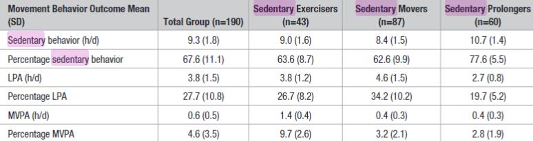 図:脳卒中後の sedentary 3種類