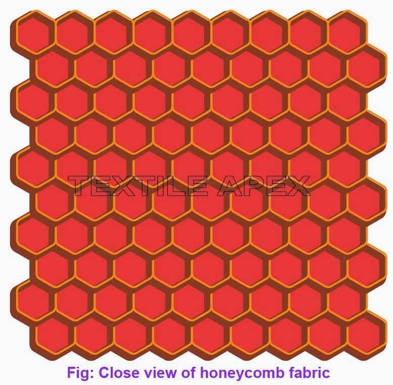 The term is applied to weaves which resemble honey comb cells. The cellular formations appear square in the cloth.