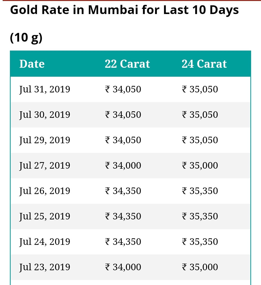 Gold Rate Today In India 1 August 2019
