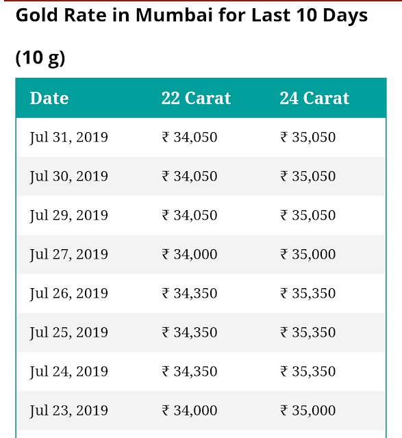 Gold rate in Mumbai for 10 days