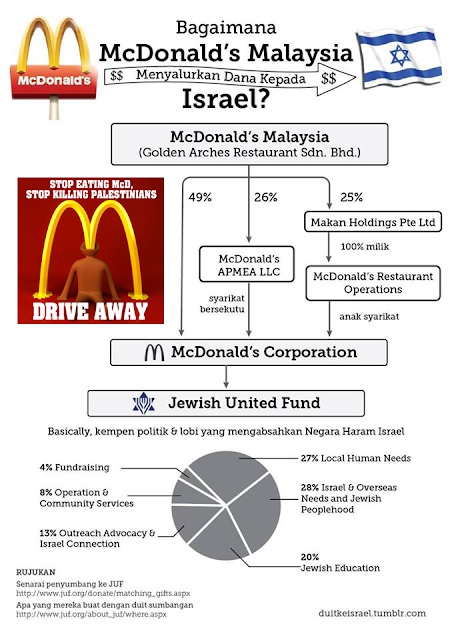 Boikot Starbuck, Coca-Cola, Colgate, McDonald. Boikot produk Israel Yahudi