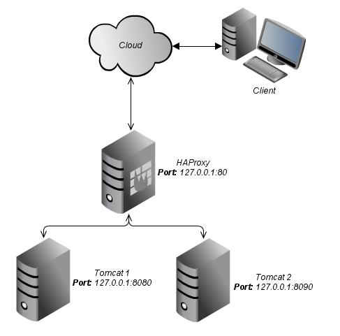 Tomcat: Clustering and Load Balancing with HAProxy | flyinweb's blog