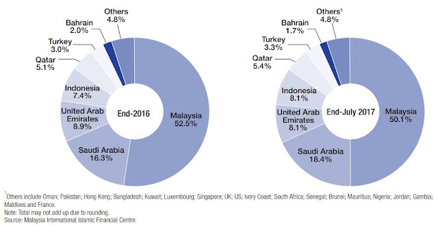 Source: Economic Report, citing the Malaysia International Islamic Financial Centre. The percentage shares held by global sukuk by country in 2016 (left) and as of the end of July 2017 (right).