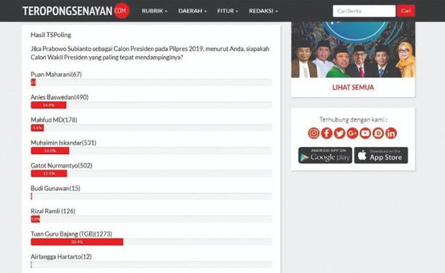 Polling TS: BG Cawapres Jokowi, TGB Dampingi Prabowo