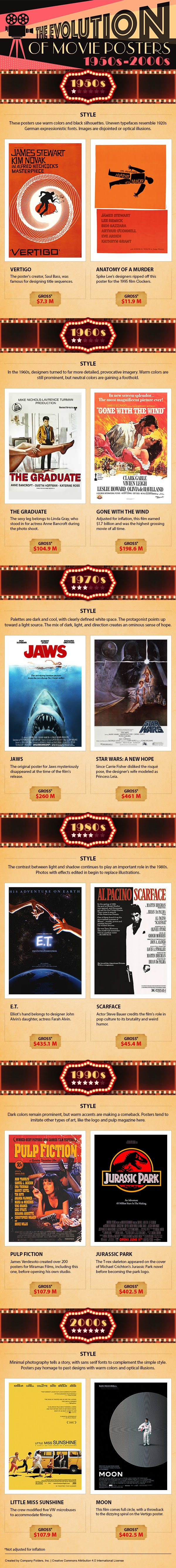 The Progression of Movie Posters from the 1950s-2000s