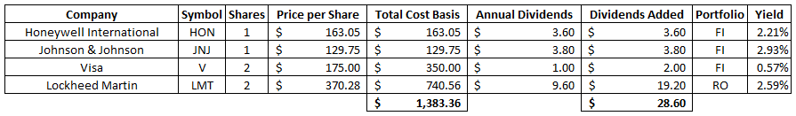 $0 Commission   Recent Buy   Dividend   Investing