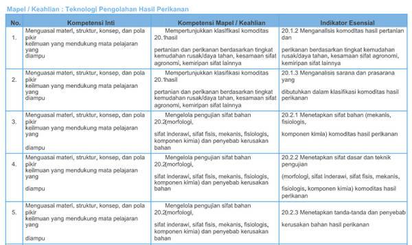 Kisi-Kisi Soal Pretest PPGJ SMK 2018 Teknologi Pengolahan Hasil Perikanan