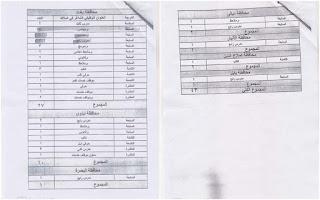 درجات وظيفية في ديوان الوقف السني على ملاك دائرة التعليم الديني والدراسات الاسلامية بغداد والمحافظات