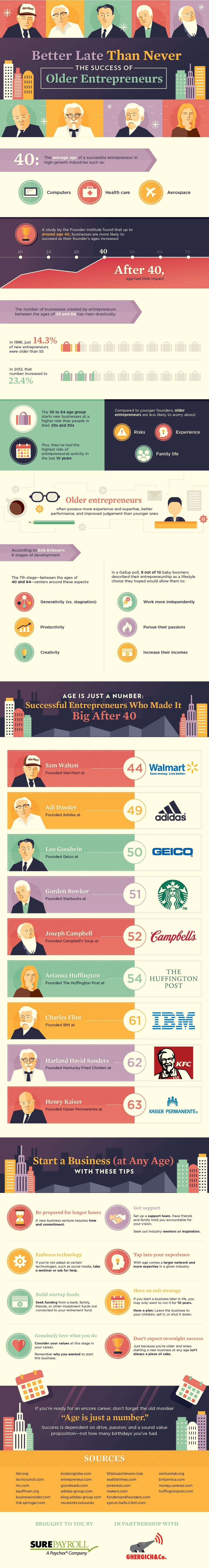 The Success Of The Entrepreneurs Who Started Late (infographic)