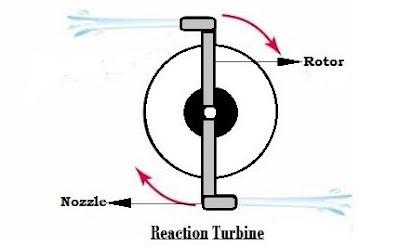 Pengertian Turbin Reaksi