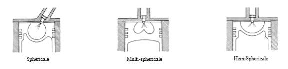 Macam-macam ruang bakar tipe injeksi langsung