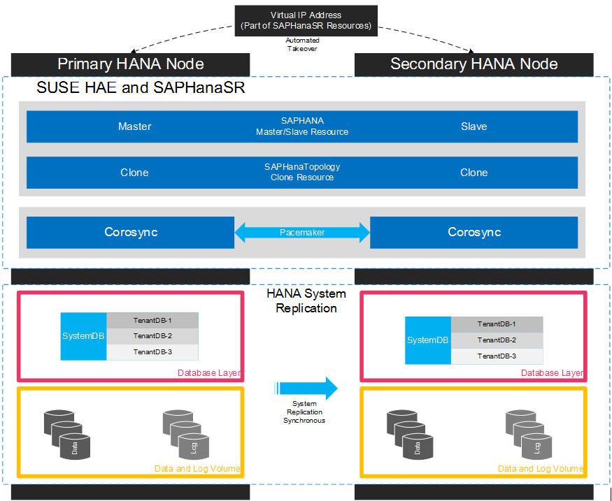 HANA Scale-Up HA with System Replication & Automated Failover using