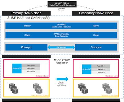 SAP HANA Tutorial and Material, SAP HANA Certification, SAP HANA Guides, SAP HANA Study Material