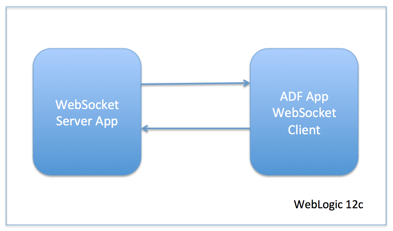 Andrejus Baranovskis Blog: ADF and Two-Way WebSocket Communication