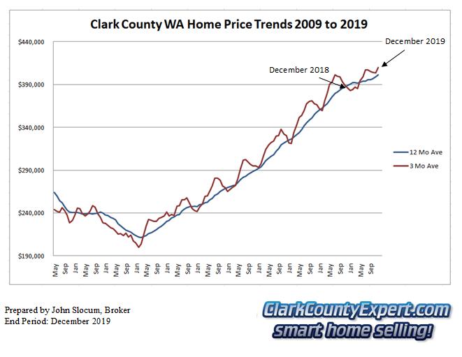 Clark County Home Sales December 2019- Average Sales Price Trends