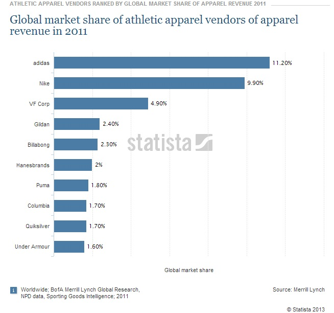 Global running apparel and footwear market