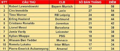 Cuộc đua Giày vàng châu Âu: Lewandowski lên đỉnh 2