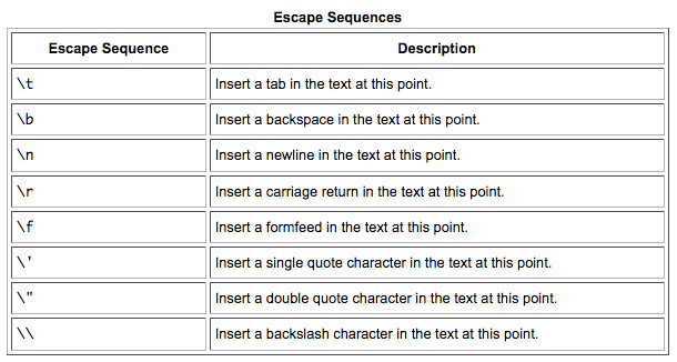 escape sequences in java