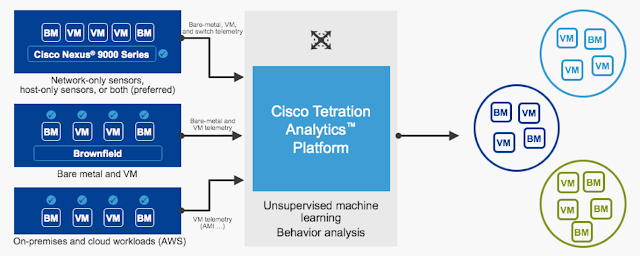 Behavior analysis of workloads deployed everywhere