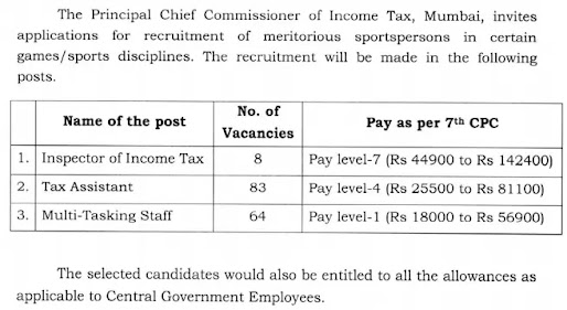 Income Tax Department Mumbai Recruitment 2021