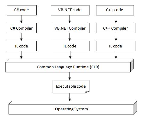 MICROSOFT VISUAL BASIC  NET : Architecture of  Net: