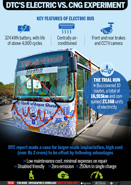 DTC Bus Routes to Dwarka - Dwarka Forum