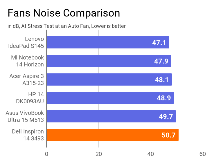 A chart on the comparison of fans noise emitted by this Inspiron 14 3493 with other laptops.