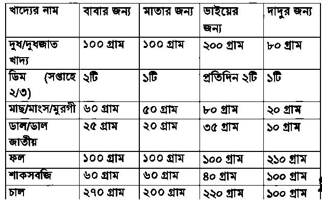 পরিবারের সদস্যদের বডি মাস। ইনডেক্স (BMI) তথ্য থেকে প্রত্যেকের জন্য খাদ্য গ্রহণ সংক্রান্ত একটি পরামর্শ তালিকা প্রস্তুতকরণ https://www.banglanewsexpress.com/