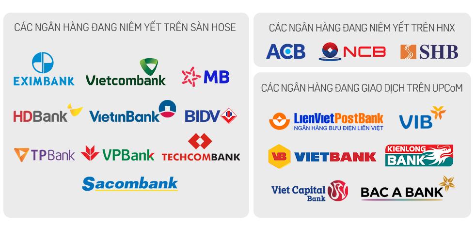 Các ngân hàng đã niêm yết trên HOSE, HNX và UPCOM