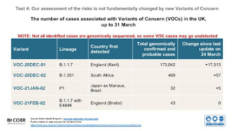 050421 UK Gov briefing variants of concern chart