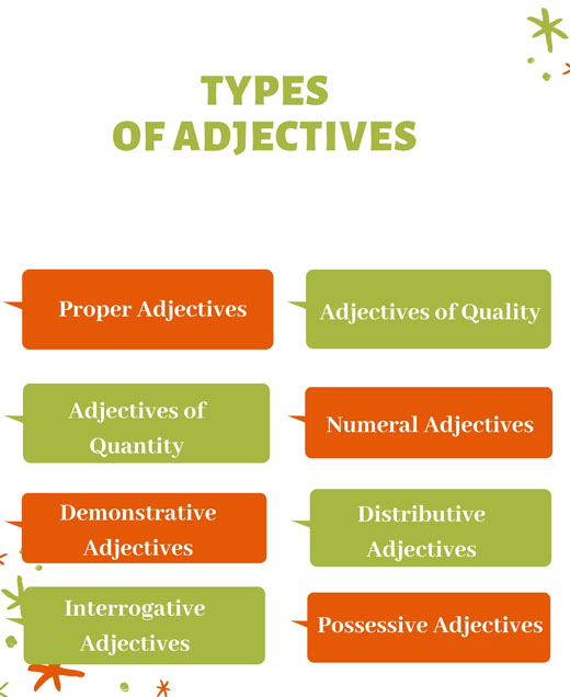 What is an adjective in English grammar? | Definition, Types and Examples